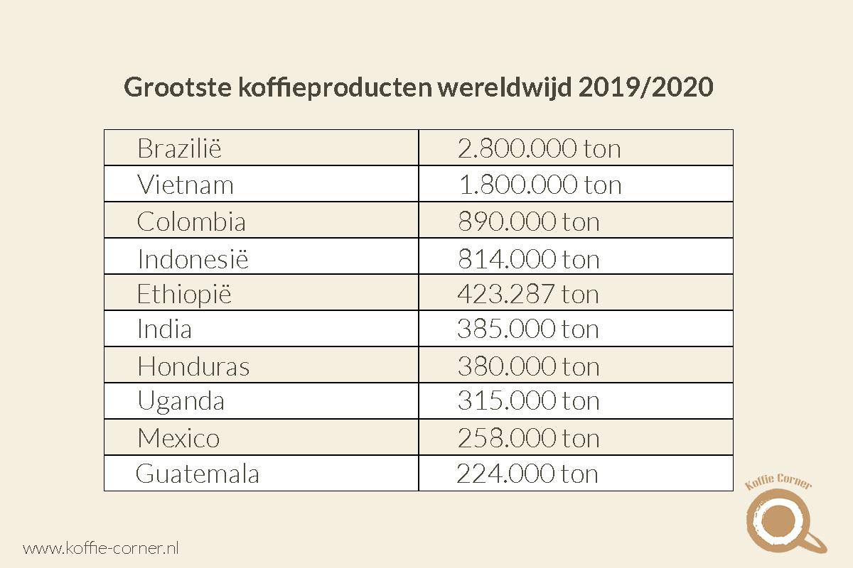 grootste koffieproducenten wereldwijd 2019